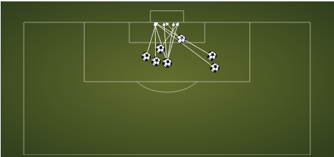 Vela's goals this season. All inside the box.