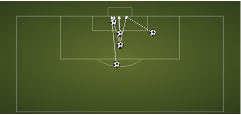 Verdu's goals, as mentioned before, come from in and around the box.