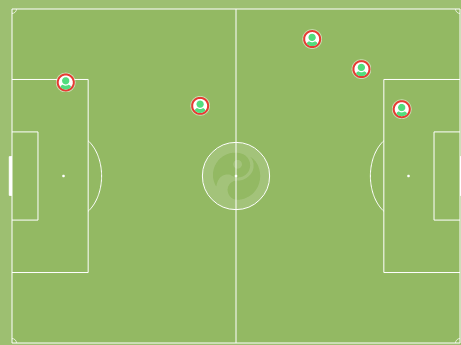 Manquillo's 100%  aerial duels won against Valladolid, a side who play quite narrow and long-ball football.